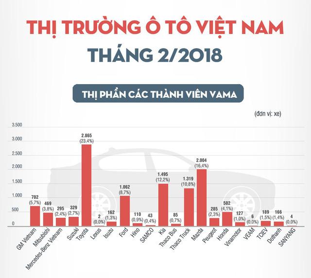 thị trường ô tô t2.2018