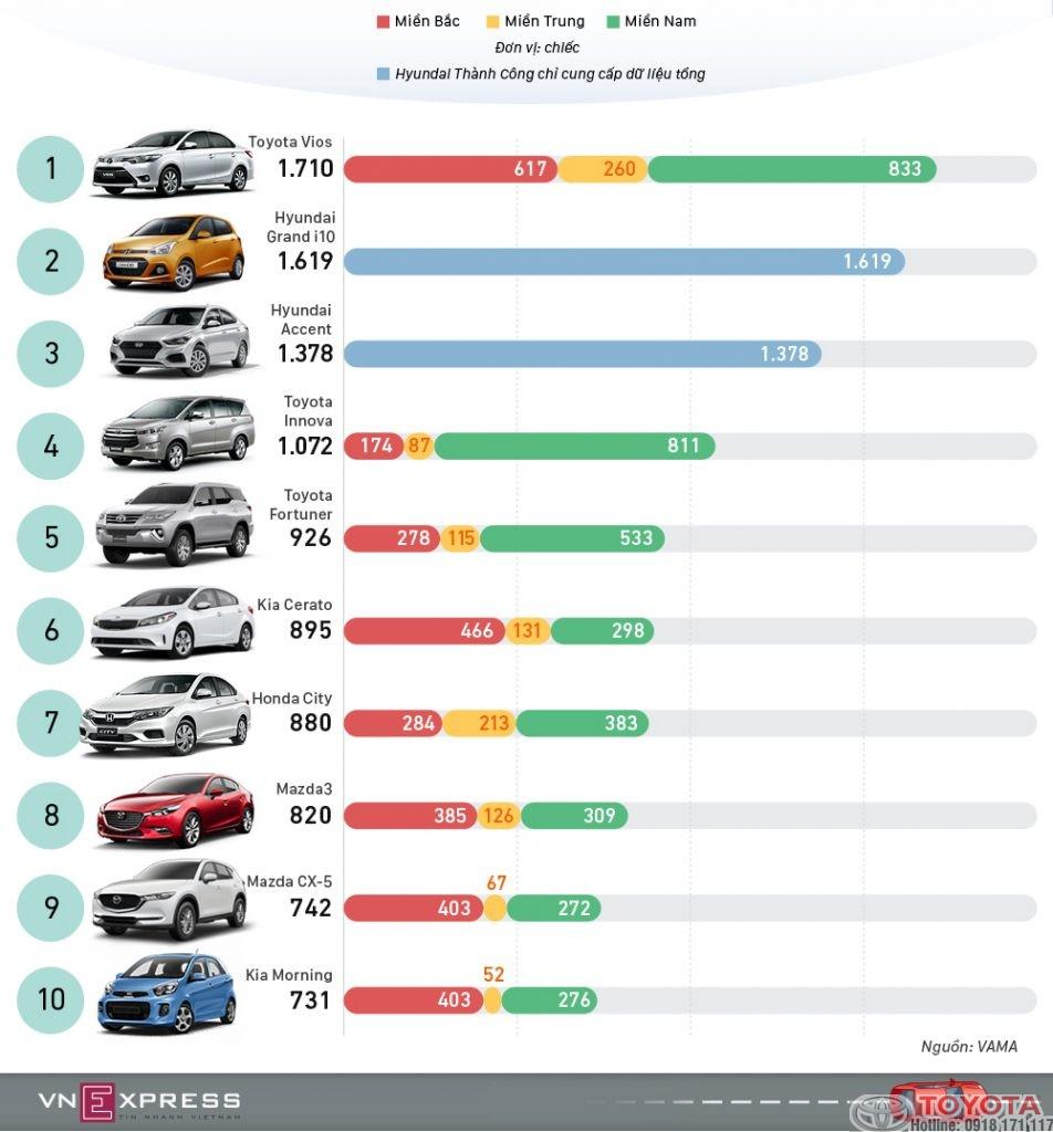 top xe bán chạy