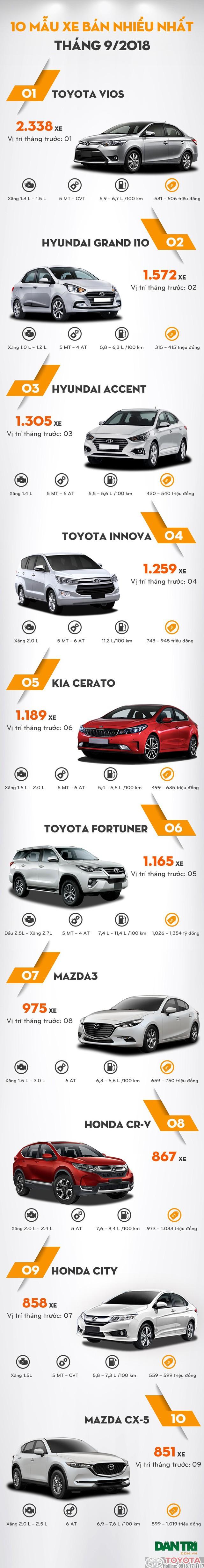 top 10 mẫu xe bán chạy